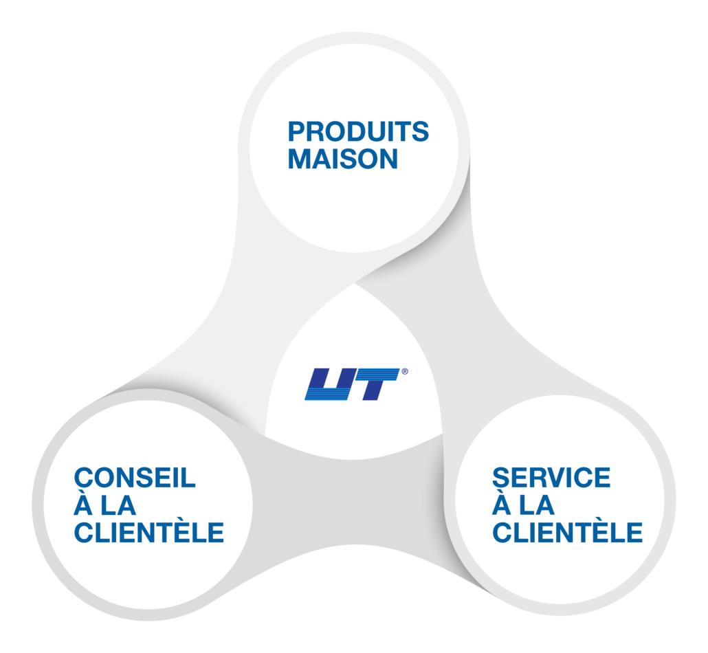 Grafik: Kompetenzen UT Umwelt- und Transporttechnik AG